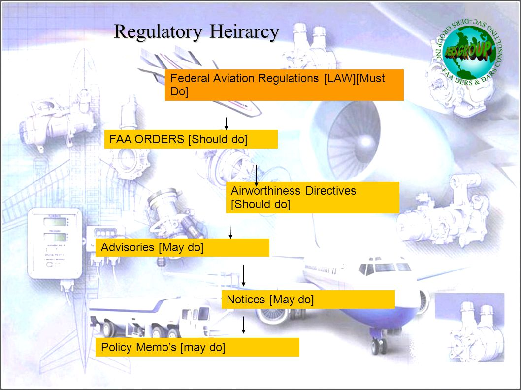 Regulatory Heirarcy Federal Aviation Regulations [LAW][Must Do]